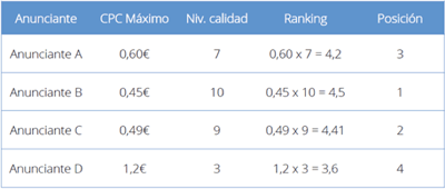tabla ejemplo ranking google adwords