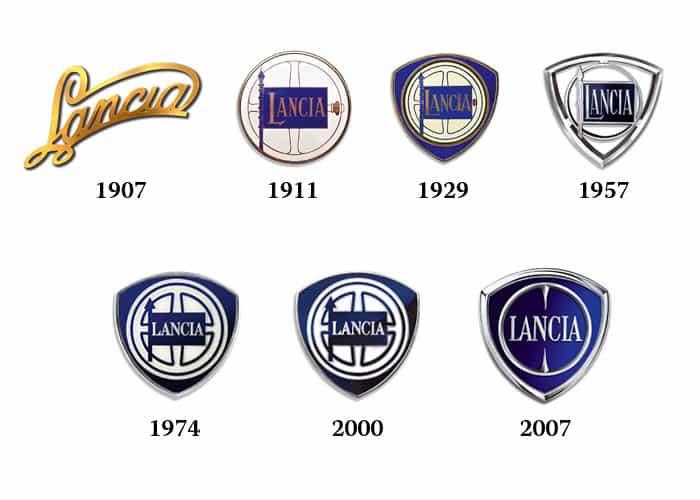 Evolución logotipo Lancia