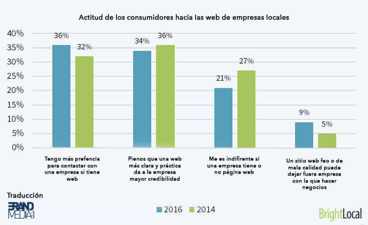 Actitud de los consumidores hacia las web de empresas locales