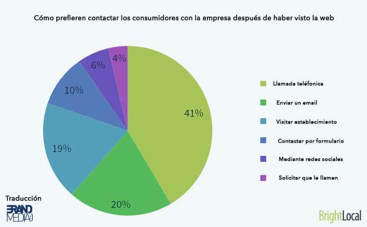 Como prefieren los usuarios contactar con la empresa