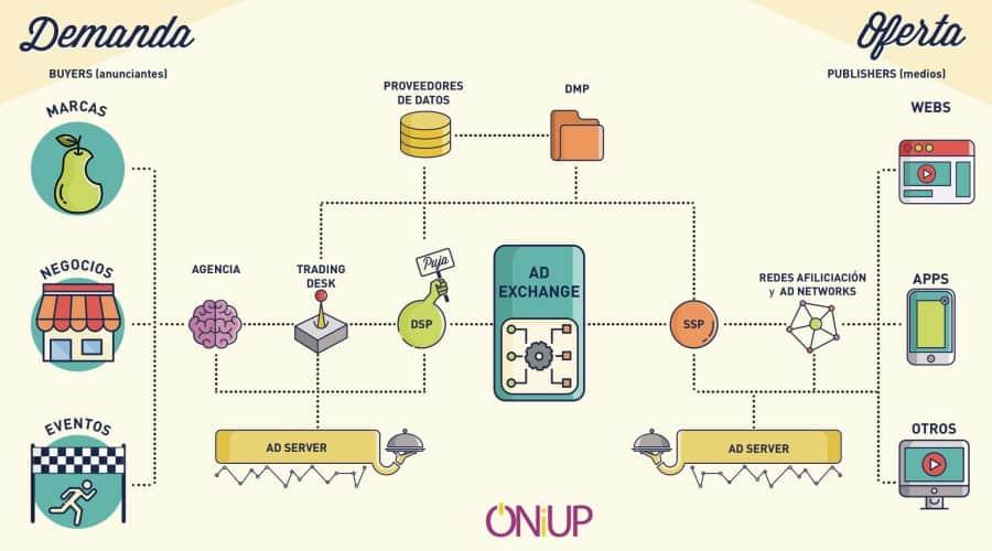 Infografia-compra-programatica-ONIUP