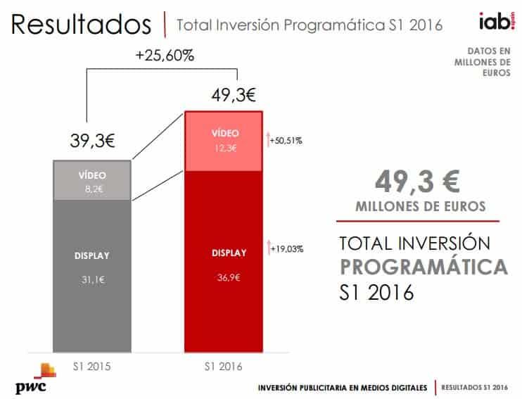 compra-programatica-espana-iab-pwc