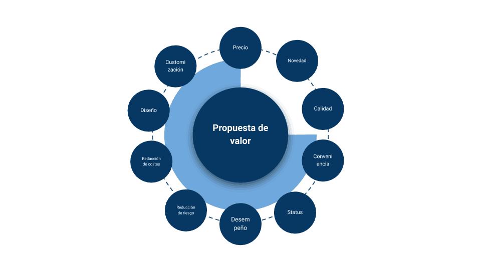 factores a tener en cuenta propuesta de valor
