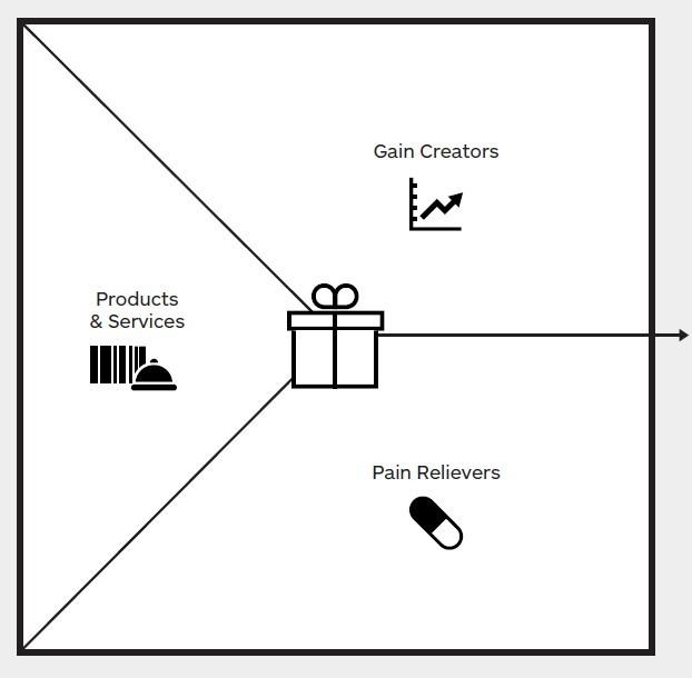 propuesta de valor por parte de la empresa
