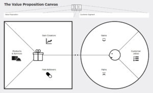 value-proposition-canvas-propuesta-de-valor